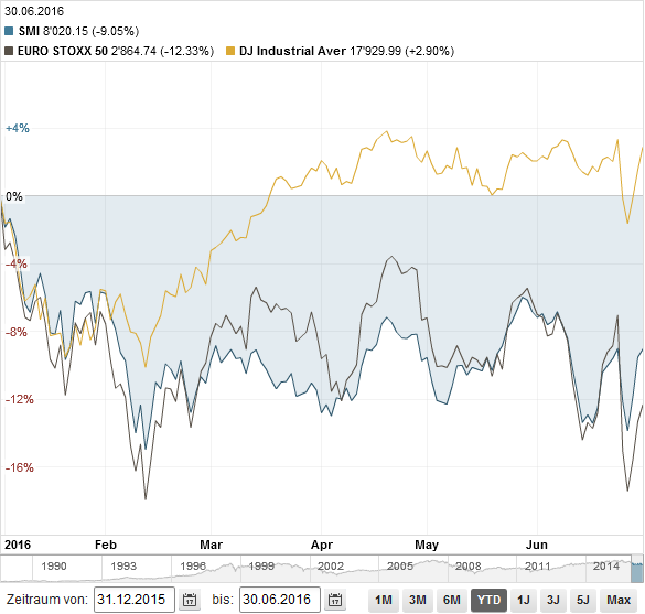 SMI vs ESTOXX vs DOW