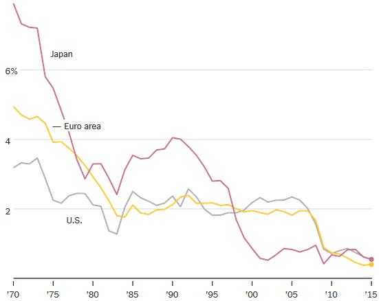 GDP pro Kopf