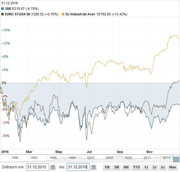 SMI vs EuroStoxx vs Dow