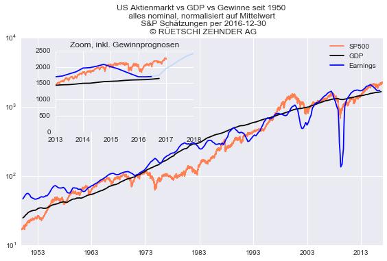 Entwicklung US Aktien vs GDP vs Gewinne
