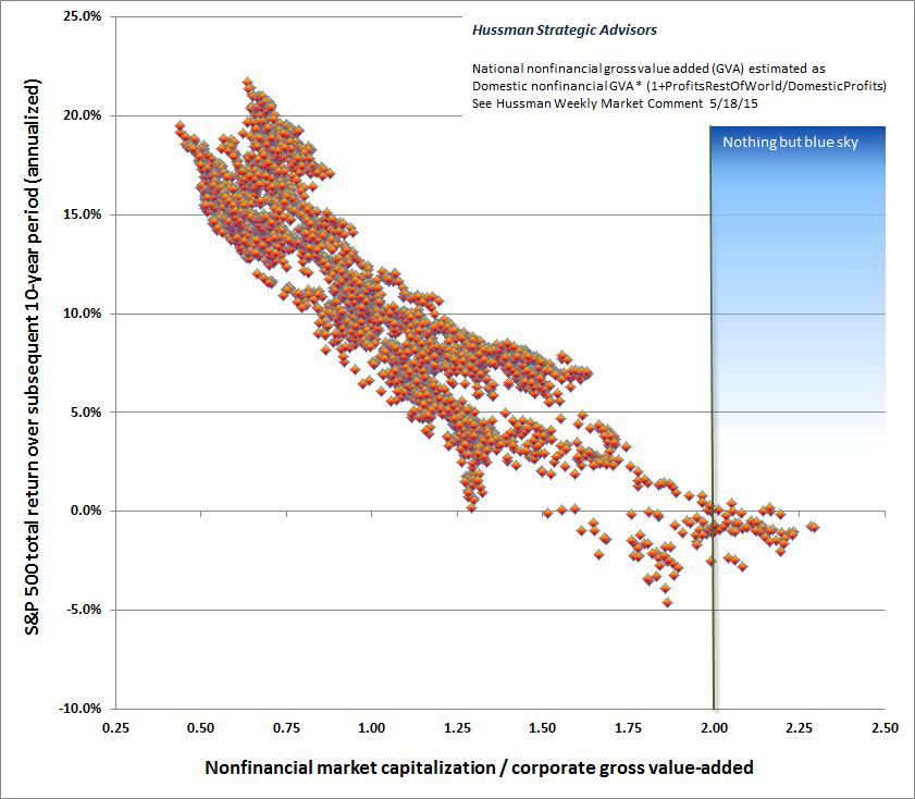 Bewertung vs. nachfolgende 10 Jahres-Rendite