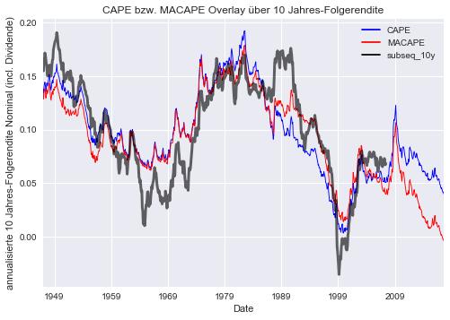 CAPE bzw MACAPE und Folgerendite