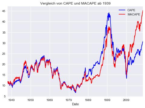 CAPE vs MACAPE