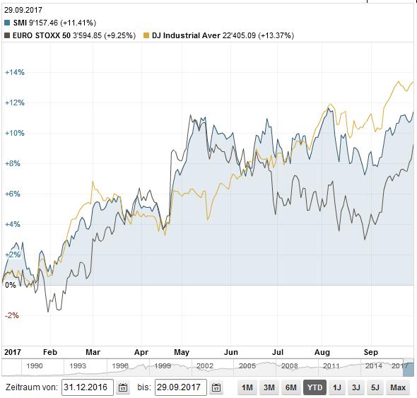 SMI vs EuroStoxx vs DowJones