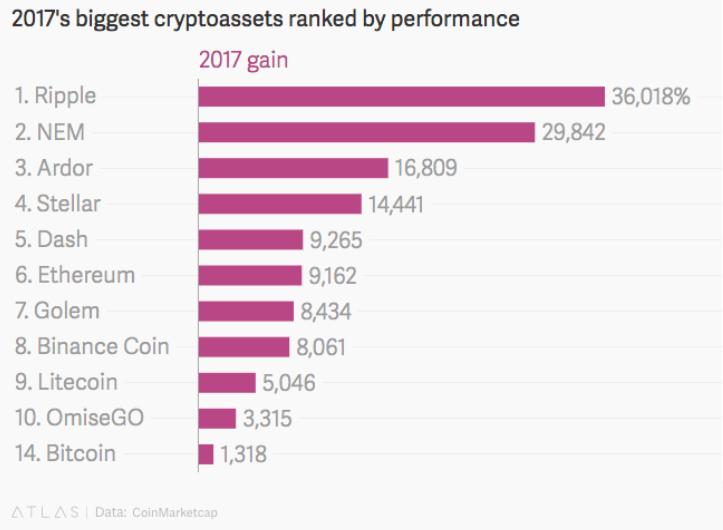 Performance 2017 Cryptocoins
