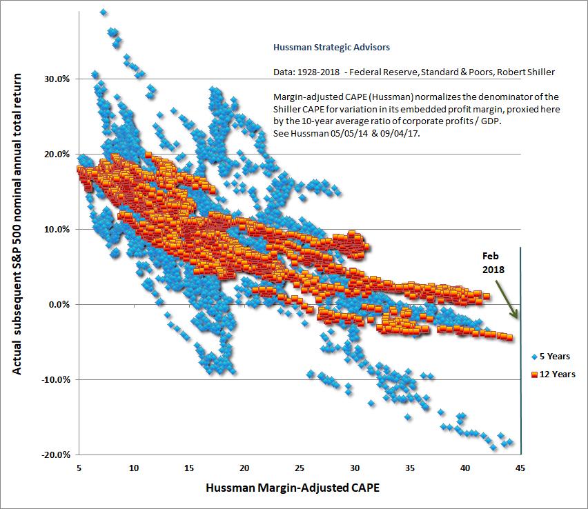 Bewertung und nachfolgende Renditen US Aktienmarkt Hussman