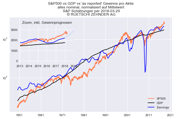 SP500 vs Earnings vs GDP