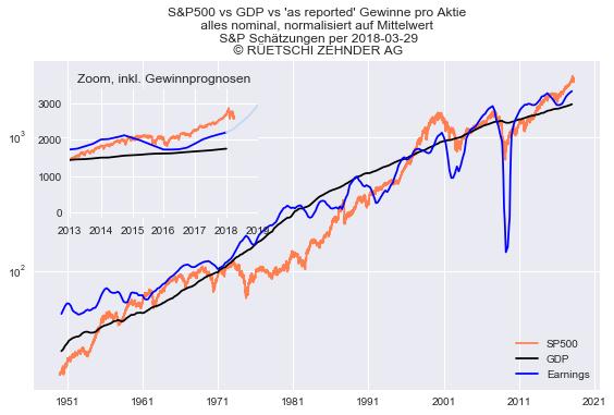 SP500 vs Earnings vs GDP