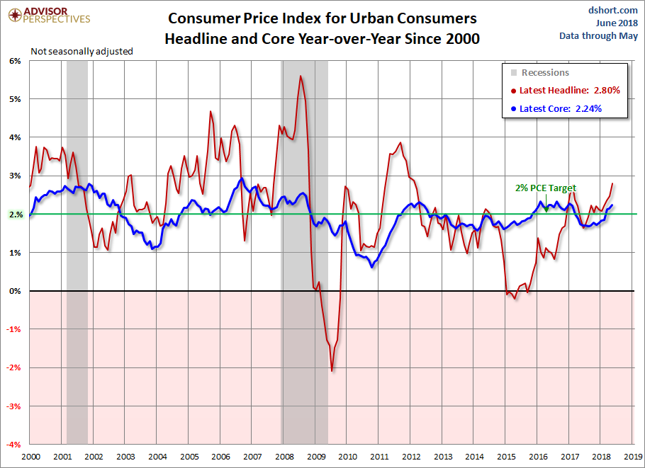 Inflation USA CPI