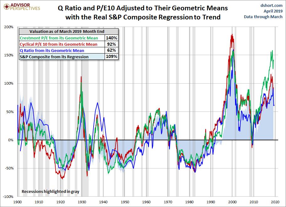 Bewertung US Aktienmarkt