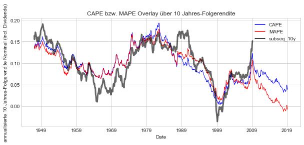 CAPE vs MAPE vs 10y-Folgerendite