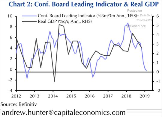 Leading Indicators USA rückläufig