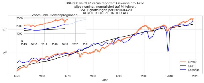 SP500 vs GDP vs Gewinne