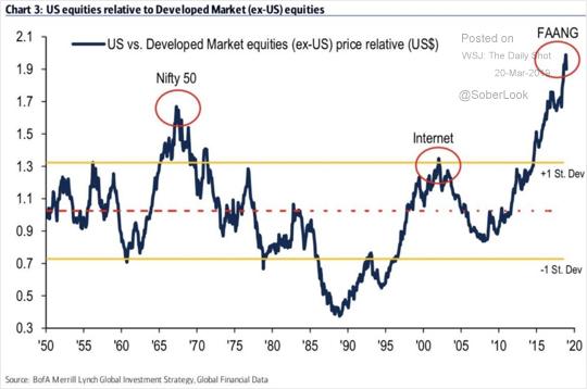 US vs andere entwickelte Märkte
