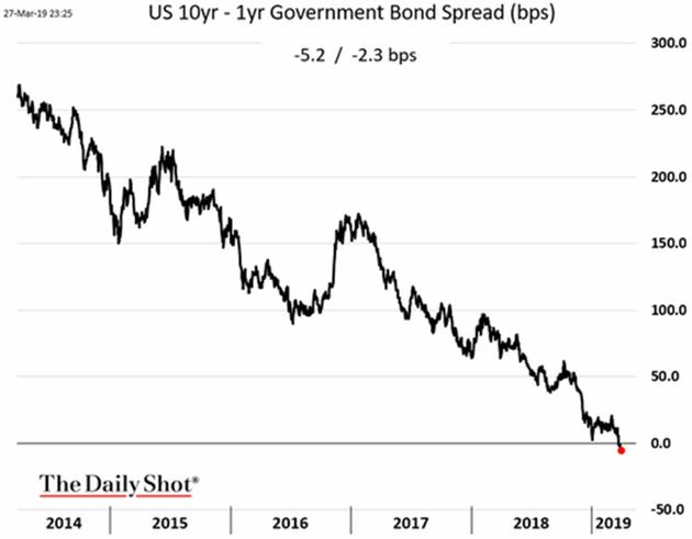 Zinsspread USD 10y-1y
