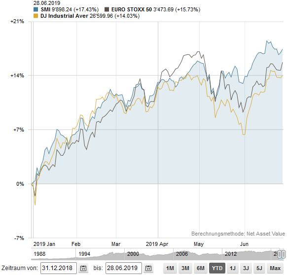 SMI vs ESTOXXS vs DOW