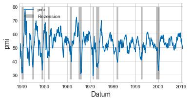 PMI - recession