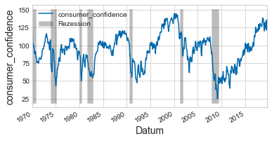 consumer confidence - recession
