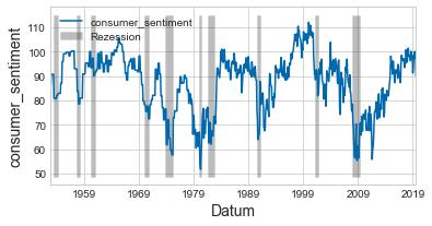 consumer sentiment - recession