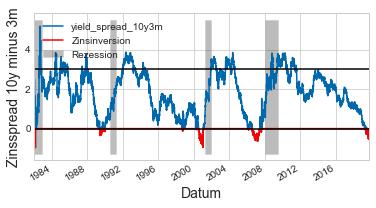 yield spread - recession