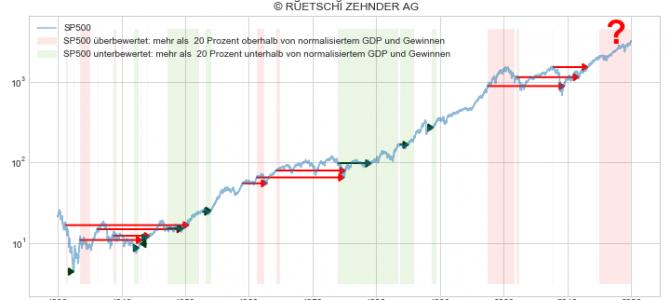 Finanzmarktbericht Q4 2019