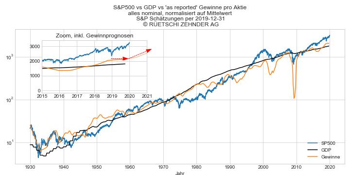 SP500 vs Gewinne vs GDP