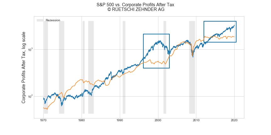 SP500 vs corporate earnings log scale