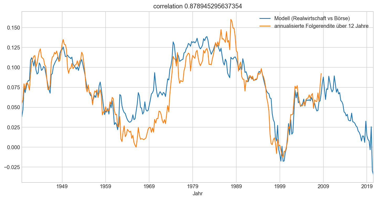 Langzeit-Bewertungsmodell S&P500