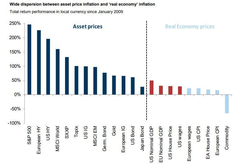 Asset prices vs Real Economy