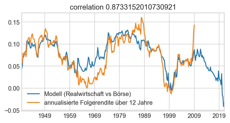 Bewertungsmodell US Aktien Rüetschi Zehnder AG