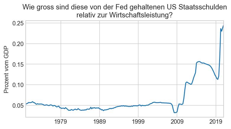 Von der Fed gehaltene US Treasuries vs GDP