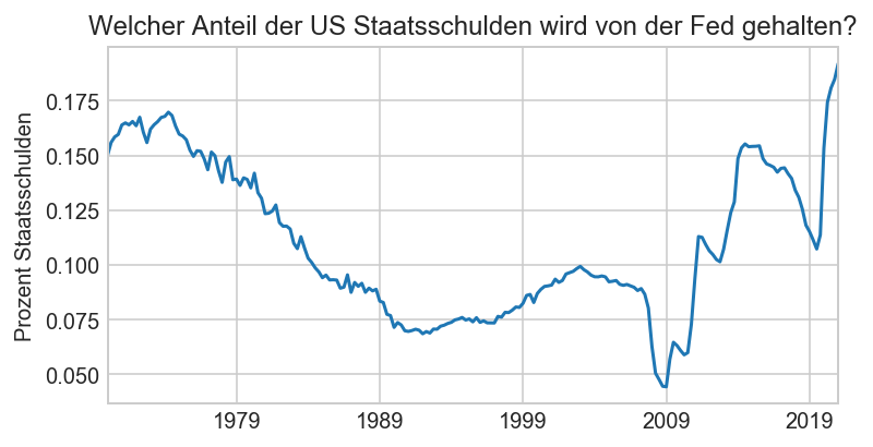 Fed Anteil an US Staatsschulden