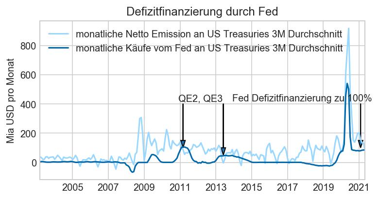 Schuldenfinanzierung durch Notenpresse