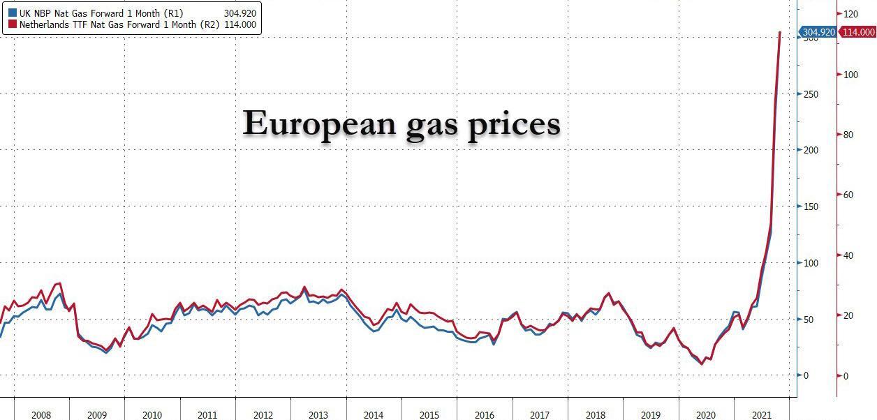 Erdgas-Preise Europa